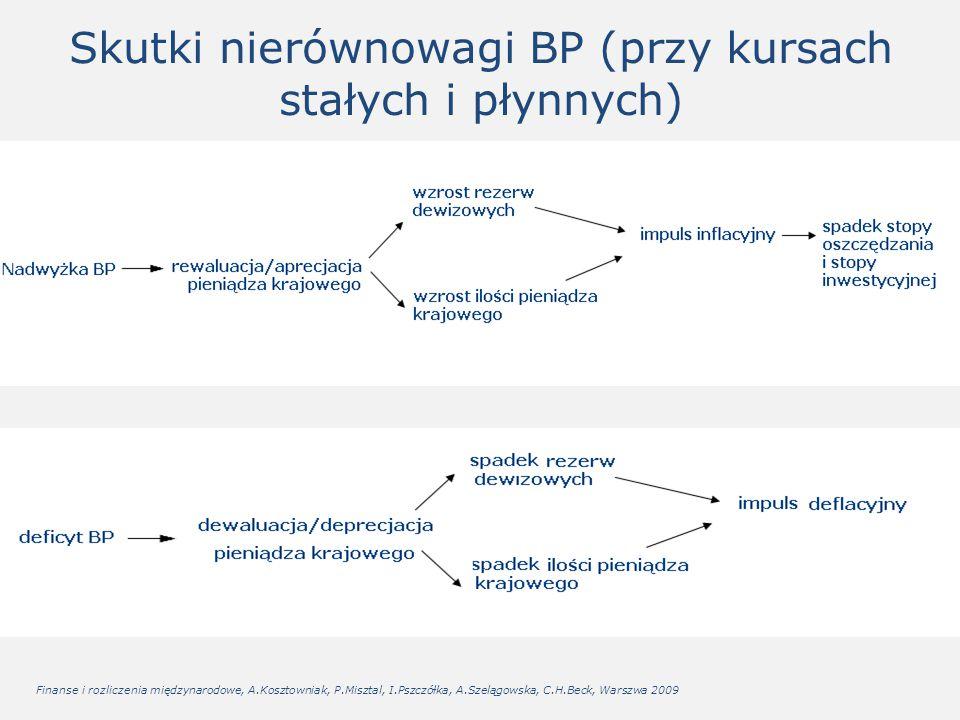 Skutki nierównowagi BP (przy kursach stałych i płynnych) Finanse i rozliczenia międzynarodowe, A.Kosztowniak, P.Misztal, I.Pszczółka, A.Szelągowska, C