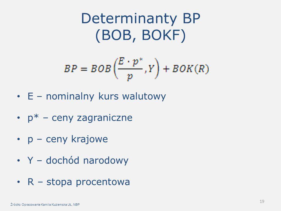 19 Determinanty BP (BOB, BOKF) E – nominalny kurs walutowy p* – ceny zagraniczne p – ceny krajowe Y – dochód narodowy R – stopa procentowa Źródło: Opr