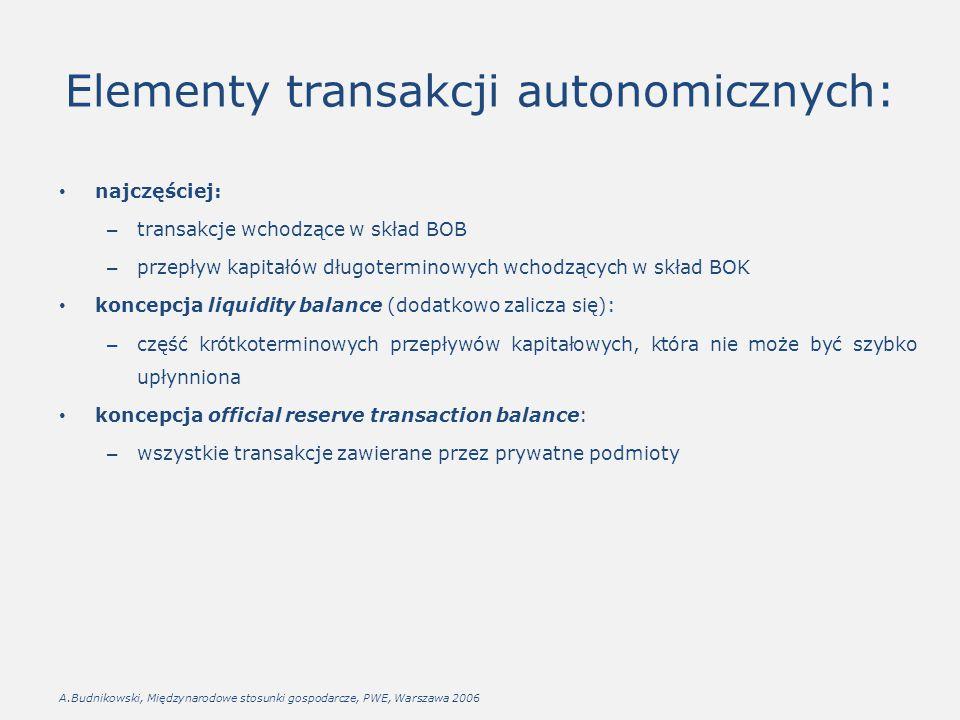 Elementy transakcji autonomicznych: najczęściej: – transakcje wchodzące w skład BOB – przepływ kapitałów długoterminowych wchodzących w skład BOK konc