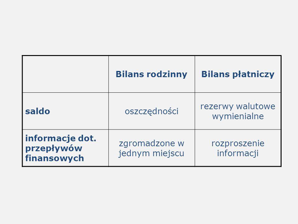 Bilans rodzinnyBilans płatniczy saldooszczędności rezerwy walutowe wymienialne informacje dot. przepływów finansowych zgromadzone w jednym miejscu roz