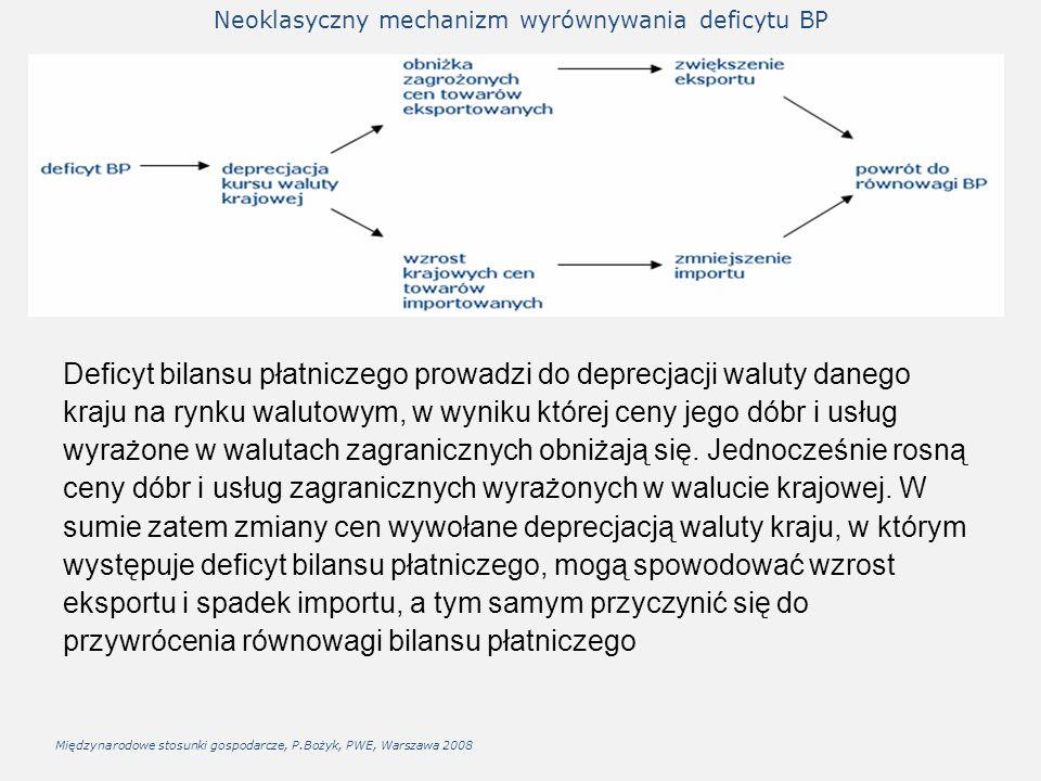 Neoklasyczny mechanizm wyrównywania deficytu BP Deficyt bilansu płatniczego prowadzi do deprecjacji waluty danego kraju na rynku walutowym, w wyniku k