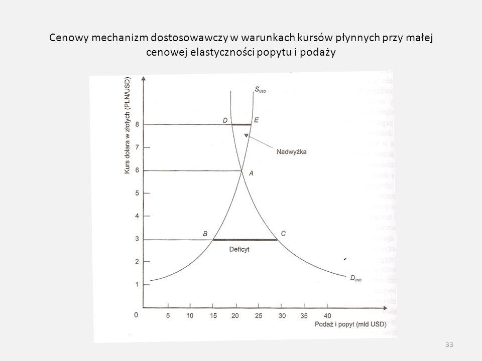 Cenowy mechanizm dostosowawczy w warunkach kursów płynnych przy małej cenowej elastyczności popytu i podaży 33
