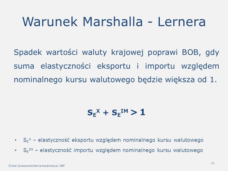 34 Warunek Marshalla - Lernera Spadek wartości waluty krajowej poprawi BOB, gdy suma elastyczności eksportu i importu względem nominalnego kursu walut