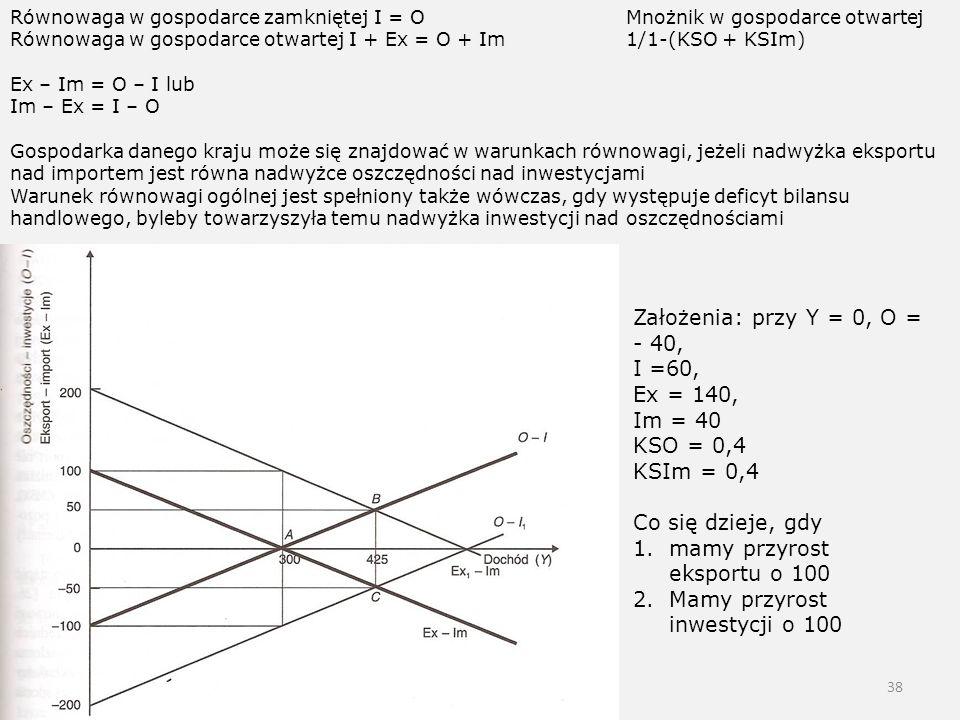 38 Równowaga w gospodarce zamkniętej I = O Równowaga w gospodarce otwartej I + Ex = O + Im Ex – Im = O – I lub Im – Ex = I – O Gospodarka danego kraju