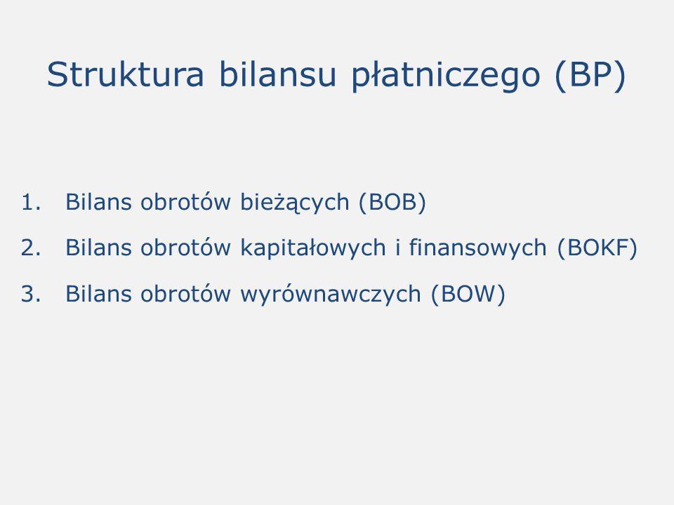 Struktura bilansu płatniczego (BP) 1.Bilans obrotów bieżących (BOB) 2.Bilans obrotów kapitałowych i finansowych (BOKF) 3.Bilans obrotów wyrównawczych