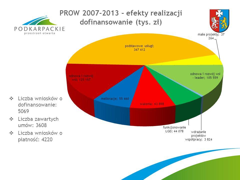  Liczba wniosków o dofinansowanie: 5069  Liczba zawartych umów: 3608  Liczba wniosków o płatność: 4220 PROW 2007-2013 – efekty realizacji dofinansowanie (tys.