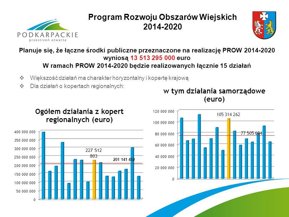 Program Rozwoju Obszarów Wiejskich 2014-2020 Planuje się, że łączne środki publiczne przeznaczone na realizację PROW 2014-2020 wyniosą 13 513 295 000 euro W ramach PROW 2014-2020 będzie realizowanych łącznie 15 działań  Większość działań ma charakter horyzontalny i kopertę krajową  Dla działań o kopertach regionalnych: 201 141 452