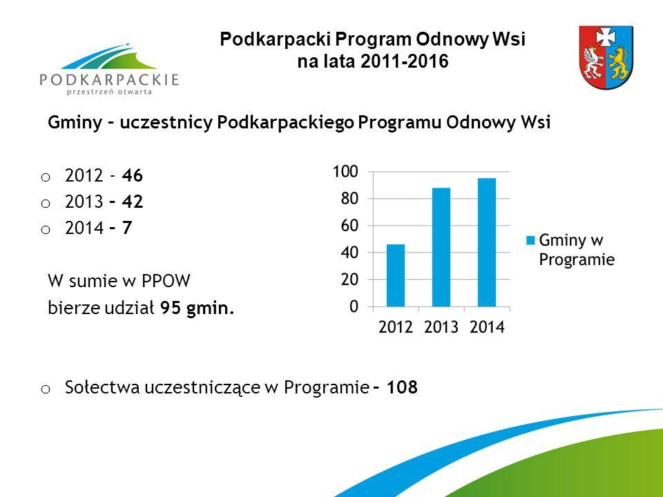 Podkarpacki Program Odnowy Wsi na lata 2011-2016 Gminy – uczestnicy Podkarpackiego Programu Odnowy Wsi o 2012 - 46 o 2013 – 42 o 2014 – 7 W sumie w PPOW bierze udział 95 gmin.