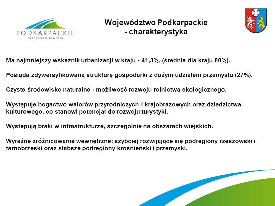 Województwo Podkarpackie - charakterystyka Ma najmniejszy wskaźnik urbanizacji w kraju - 41,3%, (średnia dla kraju 60%).