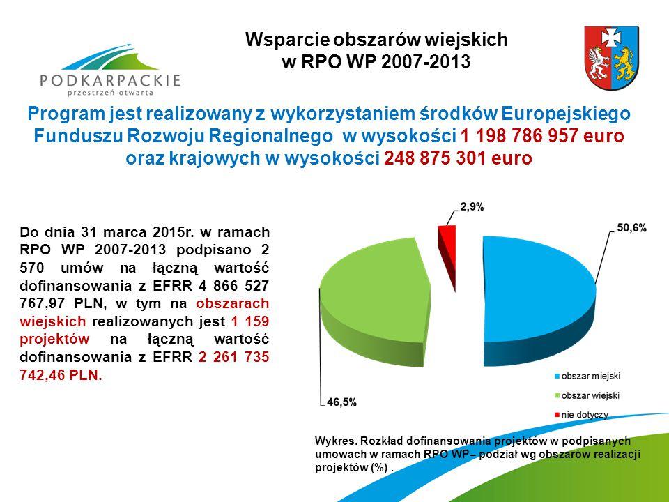 Wsparcie obszarów wiejskich w RPO WP 2007-2013 Program jest realizowany z wykorzystaniem środków Europejskiego Funduszu Rozwoju Regionalnego w wysokości 1 198 786 957 euro oraz krajowych w wysokości 248 875 301 euro Do dnia 31 marca 2015r.