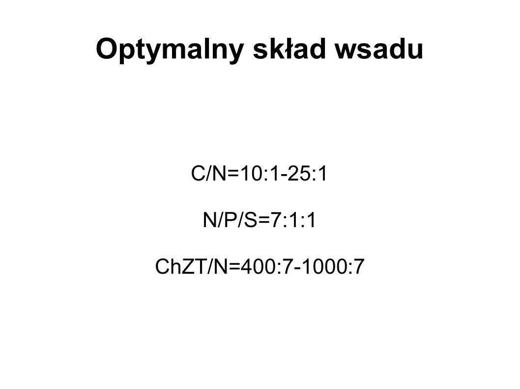 Optymalny skład wsadu C/N=10:1-25:1 N/P/S=7:1:1 ChZT/N=400:7-1000:7