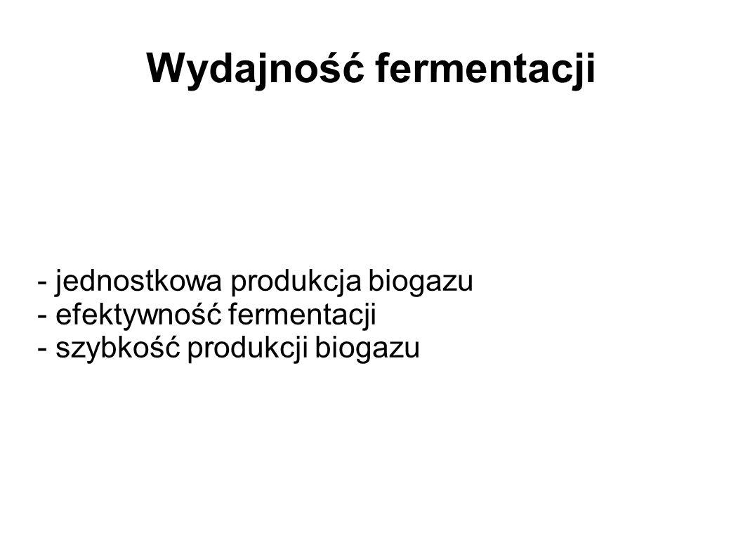 Wydajność fermentacji - jednostkowa produkcja biogazu - efektywność fermentacji - szybkość produkcji biogazu