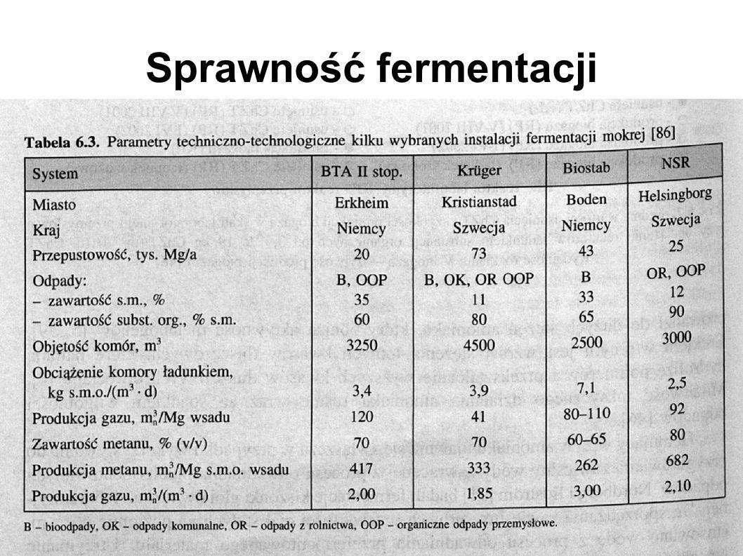 Sprawność fermentacji