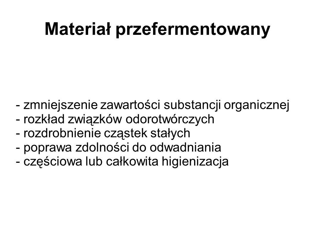 Materiał przefermentowany - zmniejszenie zawartości substancji organicznej - rozkład związków odorotwórczych - rozdrobnienie cząstek stałych - poprawa zdolności do odwadniania - częściowa lub całkowita higienizacja