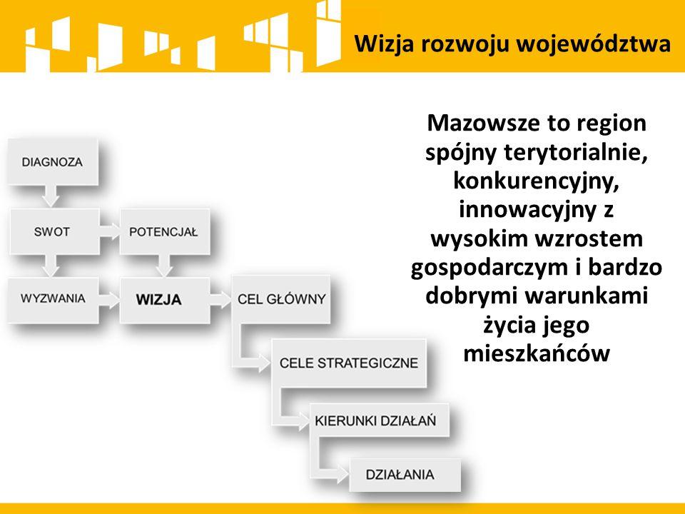 CEL GŁÓWNY ZMNIEJSZENIE DYSPROPORCJI ROZWOJU W WOJEWÓDZTWIE MAZOWIECKIM, WZROST ZNACZENIA OBSZARU METROPOLITALNEGO WARSZAWY W EUROPIE Przemysł i produkcja Rozwój produkcji ukierunkowanej na eksport w przemyśle zaawansowanych i średniozaawansowanych technologii oraz w przemyśle i przetwórstwie rolno-spożywczym Gospodarka Wzrost konkurencyjności regionu poprzez rozwój działalności gospodarczej oraz transfer i wykorzystanie nowych technologii Poprawa jakości życia oraz wykorzystanie kapitału ludzkiego i społecznego do tworzenia nowoczesnej gospodarki Zapewnienie gospodarce regionu zdywersyfikowanego zaopatrzenia w energię przy zrównoważonym gospodarowaniu zasobami środowiska Kultura Wykorzystanie potencjału kultury i dziedzictwa kulturowego oraz walorów środowiska przyrodniczego dla rozwoju gospodarczego regionu i poprawy jakości życia Miasta Obszary wiejskie RAMOWE CELE STRATEGICZNE CELE STRATEGICZNE Środowisko/ Energetyka PRIORYTETOWY CEL STARTEGICZNY Warszawa z OMW R E G I O N Transport/ przestrzeń Poprawa dostępności i spójności terytorialnej regionu oraz kształtowanie ładu przestrzennego Społeczeństwo