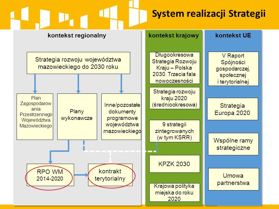 System realizacji Strategii Strategia rozwoju województwa mazowieckiego do 2030 roku kontrakt terytorialny Plan Zagospodarow ania Przestrzennego Województwa Mazowieckiego Inne/pozostałe dokumenty programowe województwa mazowieckiego Plany wykonawcze Długookresowa Strategia Rozwoju Kraju – Polska 2030.