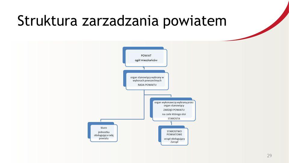 Struktura zarzadzania powiatem 29