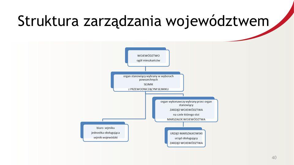 Struktura zarządzania województwem 40