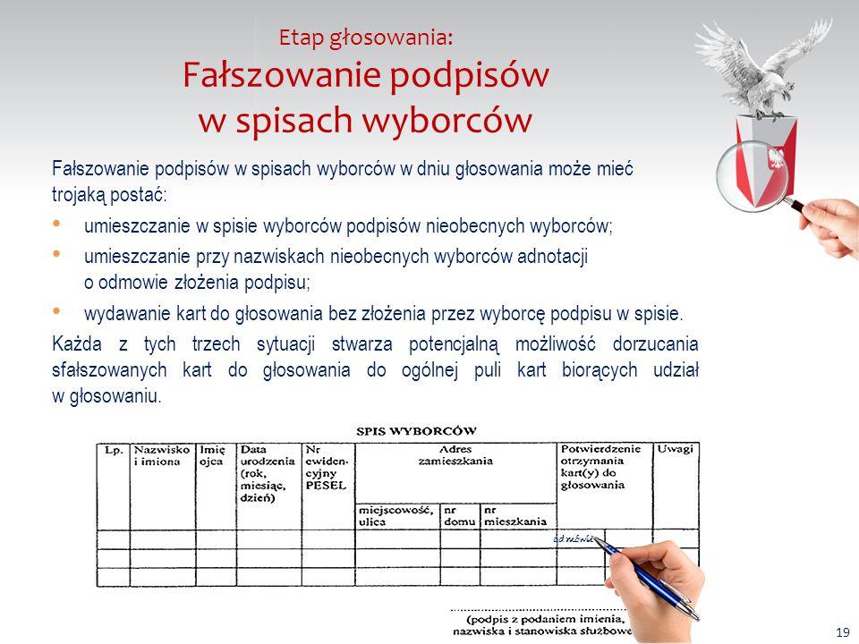 Etap głosowania: Fałszowanie podpisów w spisach wyborców Fałszowanie podpisów w spisach wyborców w dniu głosowania może mieć trojaką postać: umieszczanie w spisie wyborców podpisów nieobecnych wyborców; umieszczanie przy nazwiskach nieobecnych wyborców adnotacji o odmowie złożenia podpisu; wydawanie kart do głosowania bez złożenia przez wyborcę podpisu w spisie.