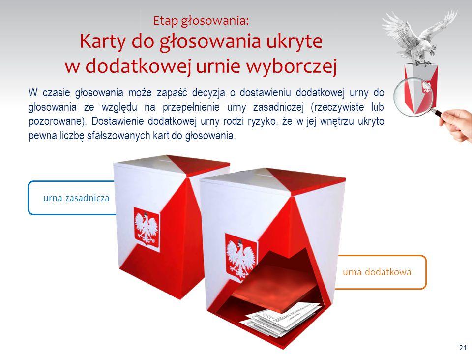 Etap głosowania: Karty do głosowania ukryte w dodatkowej urnie wyborczej W czasie głosowania może zapaść decyzja o dostawieniu dodatkowej urny do głosowania ze względu na przepełnienie urny zasadniczej (rzeczywiste lub pozorowane).