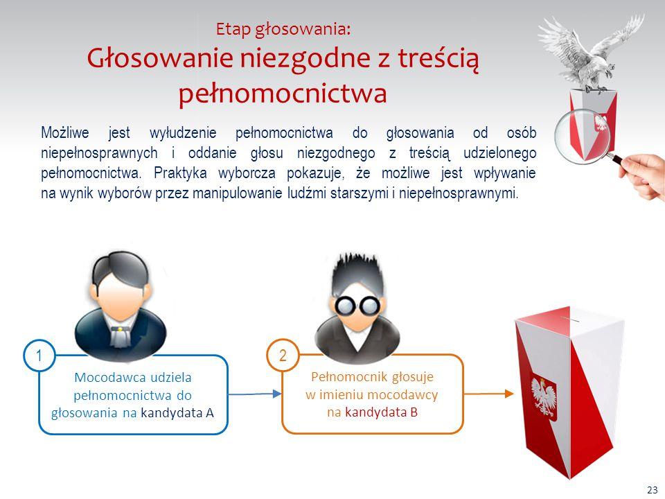 Etap głosowania: Wynoszenie i wnoszenie kart do głosowania Nieuczciwy wyborca wynosi czystą kartę do głosowania z lokalu wyborczego.