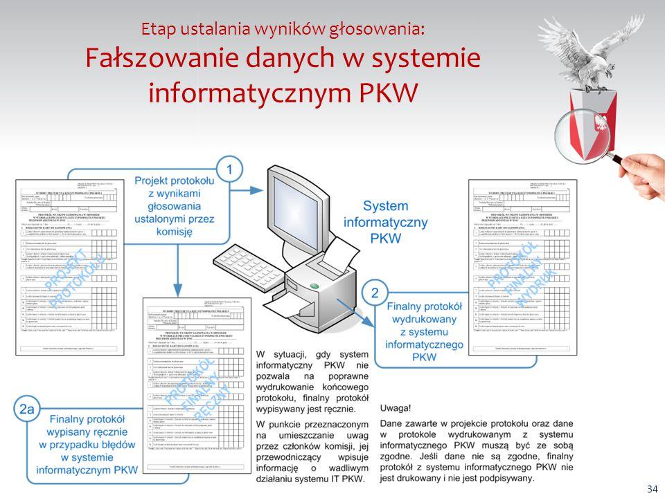 Etap ustalania wyników głosowania: Fałszowanie danych w systemie informatycznym PKW Fałszywe wyniki głosowania mogą pojawić się w systemie informatycznym Państwowej Komisji Wyborczej wtedy, gdy: wprowadzone zostaną inne dane, niże dane ujęte w projekcie protokołu wyników głosowania; system informatyczny PKW działa wadliwie (niepoprawnie prezentuje dane wprowadzone z projektu protokołu).