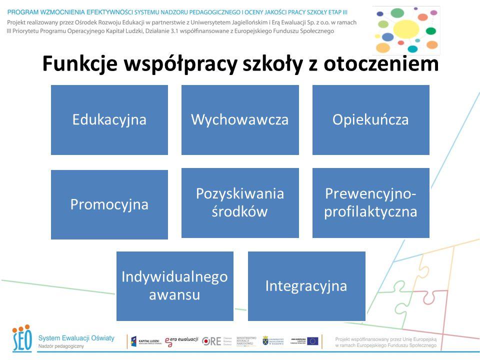 Funkcje współpracy szkoły z otoczeniem EdukacyjnaWychowawczaOpiekuńcza Integracyjna Pozyskiwania środków Prewencyjno- profilaktyczna Indywidualnego aw