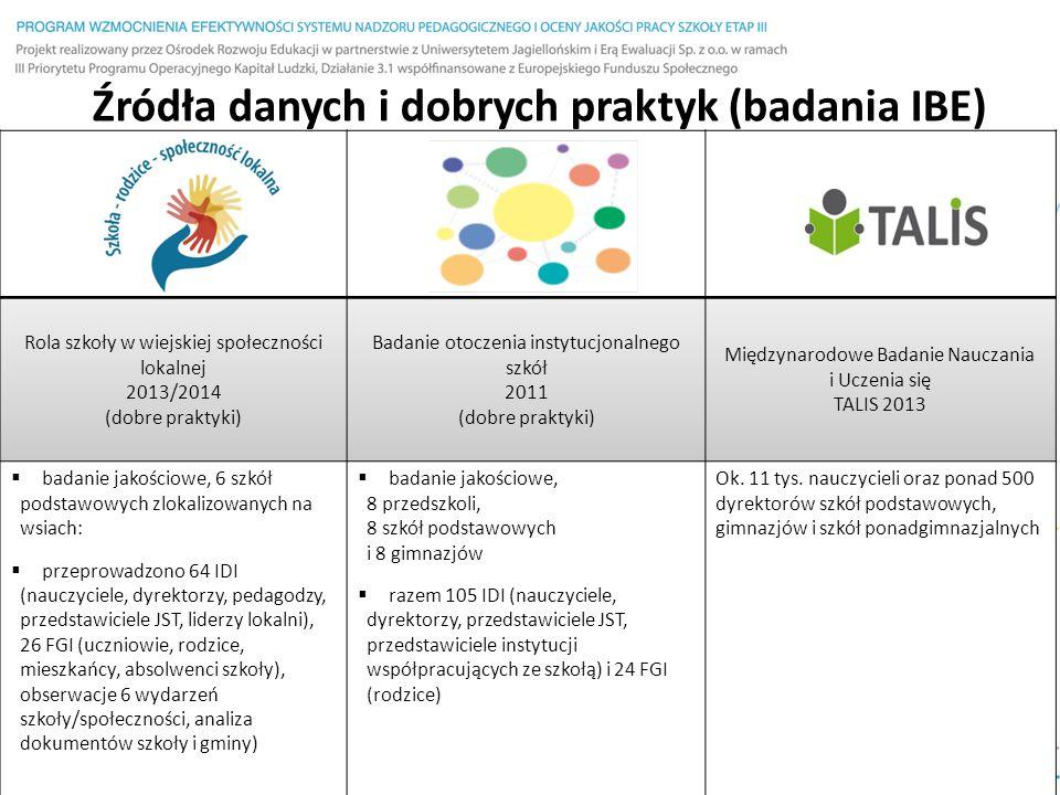 Organizowanie lekcji poza szkołą – wyniki badań TALIS 2013