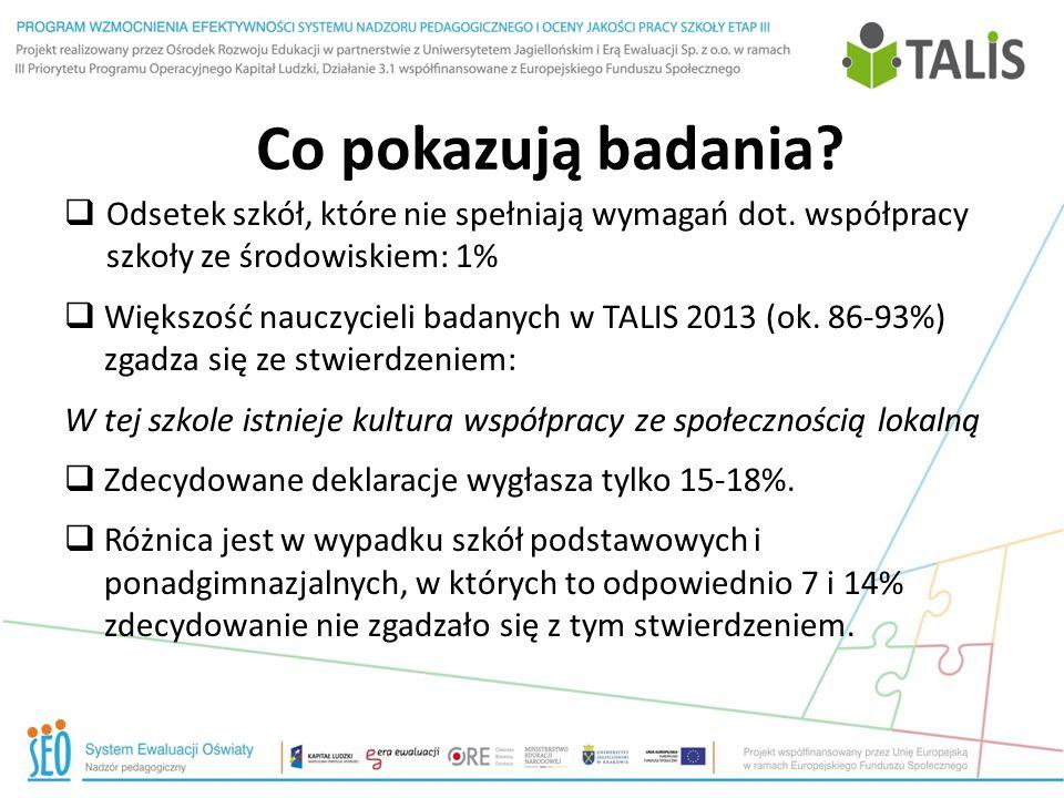 Co pokazują badania?  Odsetek szkół, które nie spełniają wymagań dot. współpracy szkoły ze środowiskiem: 1%  Większość nauczycieli badanych w TALIS