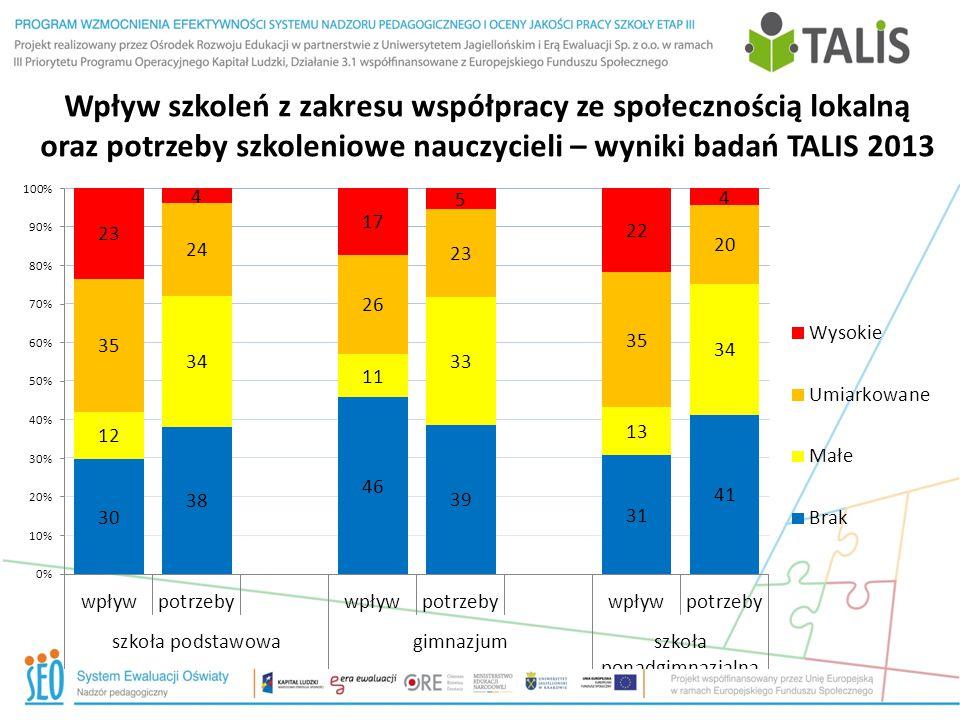 Wpływ szkoleń z zakresu współpracy ze społecznością lokalną oraz potrzeby szkoleniowe nauczycieli – wyniki badań TALIS 2013