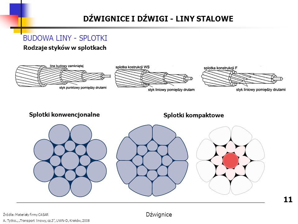 Dźwignice DŹWIGNICE I DŹWIGI - LINY STALOWE 11 BUDOWA LINY - SPLOTKI Splotki konwencjonalne Splotki kompaktowe Źródła: Materiały firmy CASAR A.
