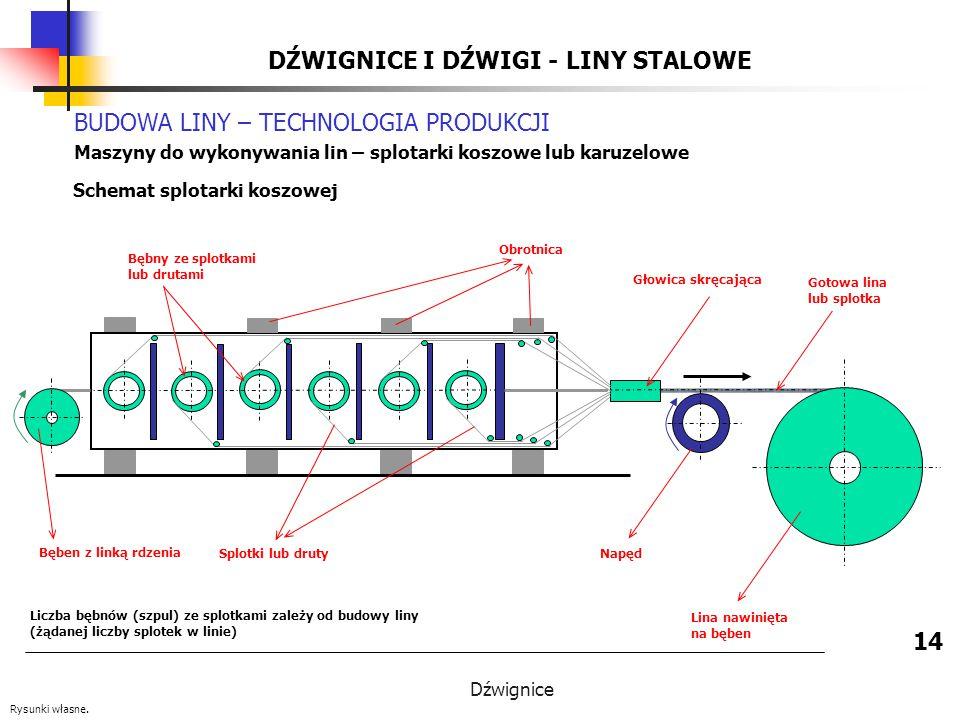 Dźwignice DŹWIGNICE I DŹWIGI - LINY STALOWE 14 BUDOWA LINY – TECHNOLOGIA PRODUKCJI Maszyny do wykonywania lin – splotarki koszowe lub karuzelowe Schemat splotarki koszowej Rysunki własne.