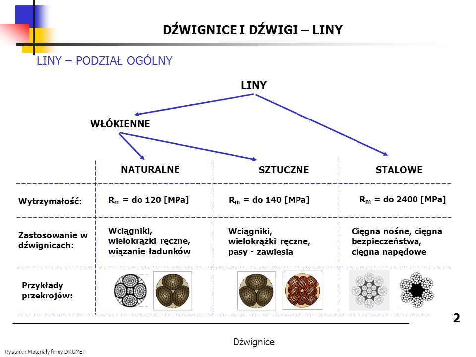 Dźwignice DŹWIGNICE I DŹWIGI - LINY STALOWE 13 RDZENIE Źródła: A.