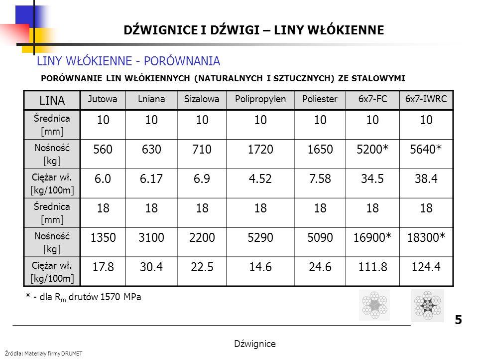 Dźwignice DŹWIGNICE I DŹWIGI - LINY STALOWE 26 Źródła: PN-90/M-80255 KRYTERIA OCENY Charakter i liczba pękniętych drutów Przy przekroczonych liczbach pękniętych drutów w zewnętrznych splotkach linę należy wymienić.