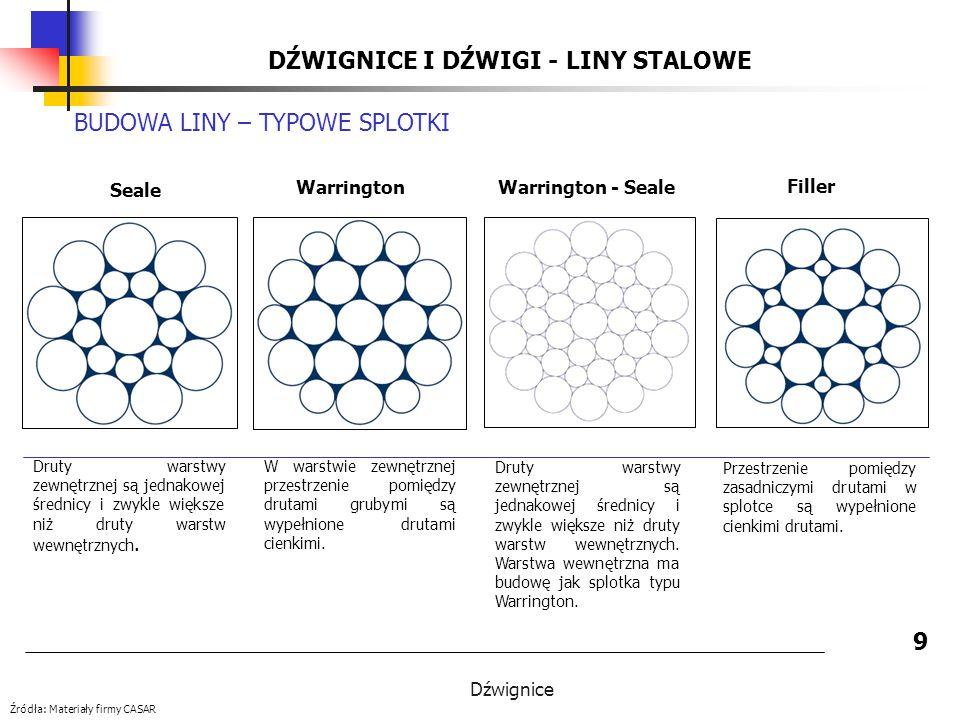 Dźwignice DŹWIGNICE I DŹWIGI - LINY STALOWE 9 BUDOWA LINY – TYPOWE SPLOTKI Seale Warrington Filler Druty warstwy zewnętrznej są jednakowej średnicy i zwykle większe niż druty warstw wewnętrznych.