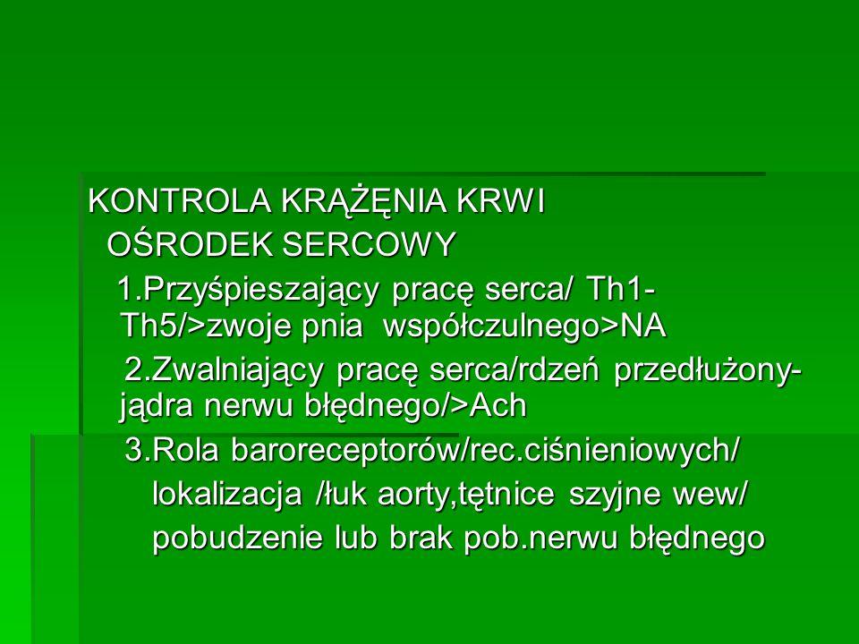 KONTROLA KRĄŻĘNIA KRWI OŚRODEK SERCOWY OŚRODEK SERCOWY 1.Przyśpieszający pracę serca/ Th1- Th5/>zwoje pnia współczulnego>NA 1.Przyśpieszający pracę serca/ Th1- Th5/>zwoje pnia współczulnego>NA 2.Zwalniający pracę serca/rdzeń przedłużony- jądra nerwu błędnego/>Ach 2.Zwalniający pracę serca/rdzeń przedłużony- jądra nerwu błędnego/>Ach 3.Rola baroreceptorów/rec.ciśnieniowych/ 3.Rola baroreceptorów/rec.ciśnieniowych/ lokalizacja /łuk aorty,tętnice szyjne wew/ lokalizacja /łuk aorty,tętnice szyjne wew/ pobudzenie lub brak pob.nerwu błędnego pobudzenie lub brak pob.nerwu błędnego