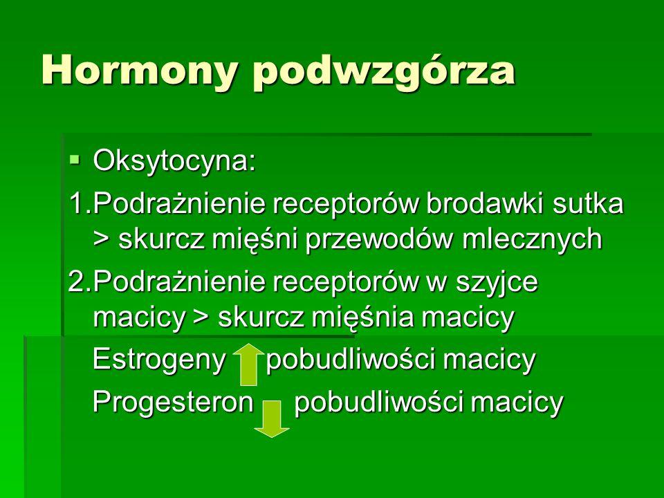 Hormony podwzgórzowe 1.Pobudzające przysadkę mózgową: CRH /kortykoliberyna/ TRH /tyreoliberyna/ GnRH/gonadoliberyna/GRh/somatokrynina 2.