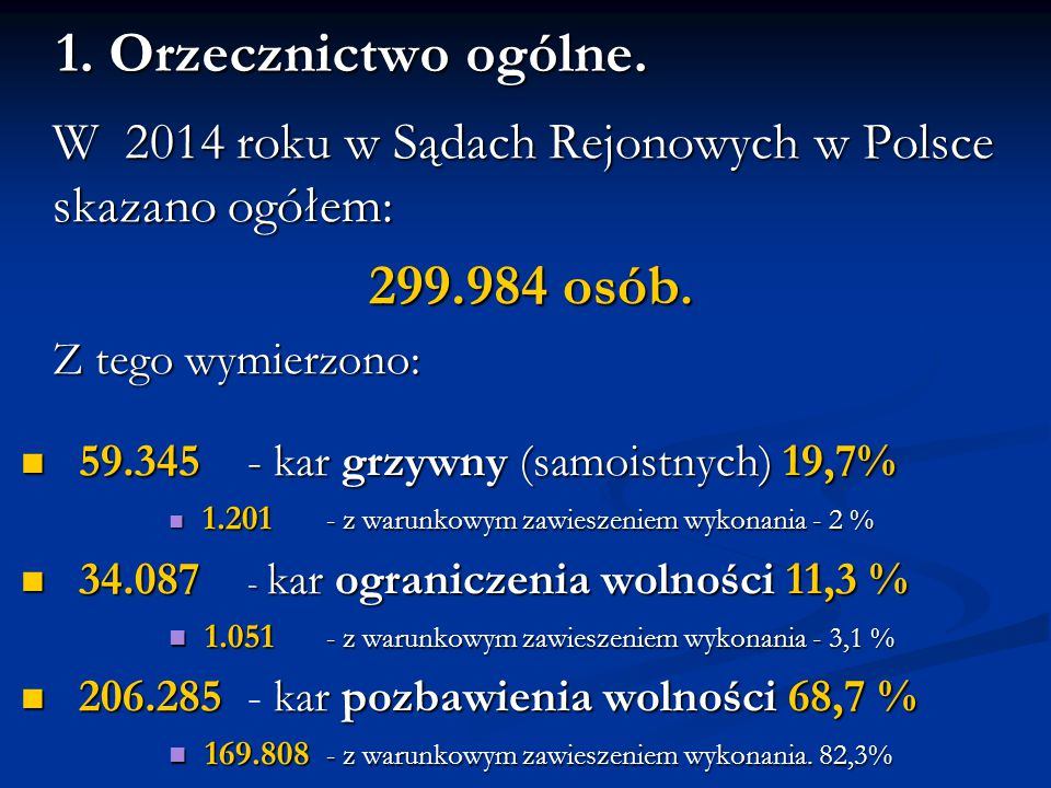 1. Orzecznictwo ogólne. W 2014 roku w Sądach Rejonowych w Polsce skazano ogółem: 299.984 osób. Z tego wymierzono: 59.345 - kar grzywny (samoistnych) 1