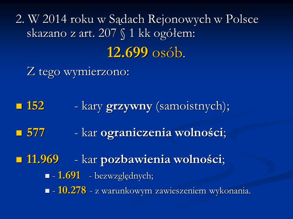 2. W 2014 roku w Sądach Rejonowych w Polsce skazano z art. 207 § 1 kk ogółem: 12.699 osób. 12.699 osób. Z tego wymierzono: 152- kary grzywny (samoistn