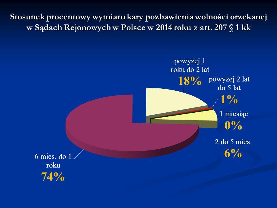 Stosunek procentowy wymiaru kary pozbawienia wolności orzekanej w Sądach Rejonowych w Polsce w 2014 roku z art. 207 § 1 kk