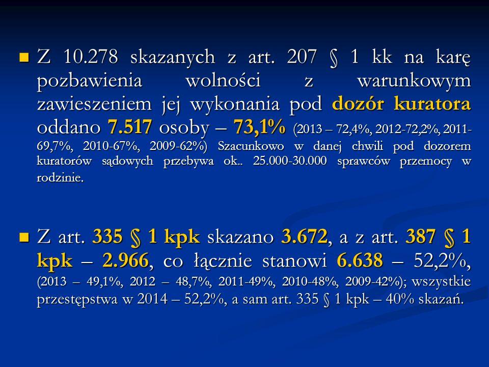 Z 10.278 skazanych z art. 207 § 1 kk na karę pozbawienia wolności z warunkowym zawieszeniem jej wykonania pod dozór kuratora oddano 7.517 osoby – 73,1