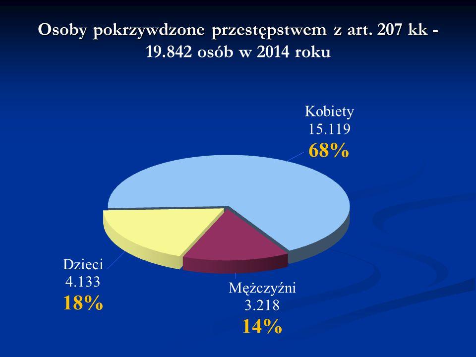 Osoby pokrzywdzone przestępstwem z art. 207 kk - Osoby pokrzywdzone przestępstwem z art. 207 kk - 19.842 osób w 2014 roku