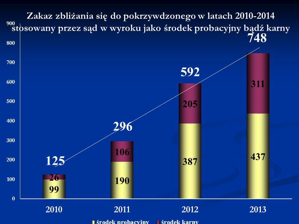 Zakaz zbliżania się do pokrzywdzonego w latach 2010-2014 stosowany przez sąd w wyroku jako środek probacyjny bądź karny