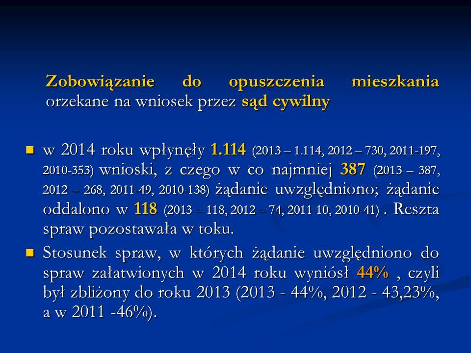 Zobowiązanie do opuszczenia mieszkania orzekane na wniosek przez sąd cywilny w 2014 roku wpłynęły 1.114 (2013 – 1.114, 2012 – 730, 2011-197, 2010-353)
