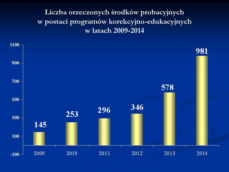 Liczba orzeczonych środków probacyjnych w postaci programów korekcyjno-edukacyjnych w latach 2009-2014