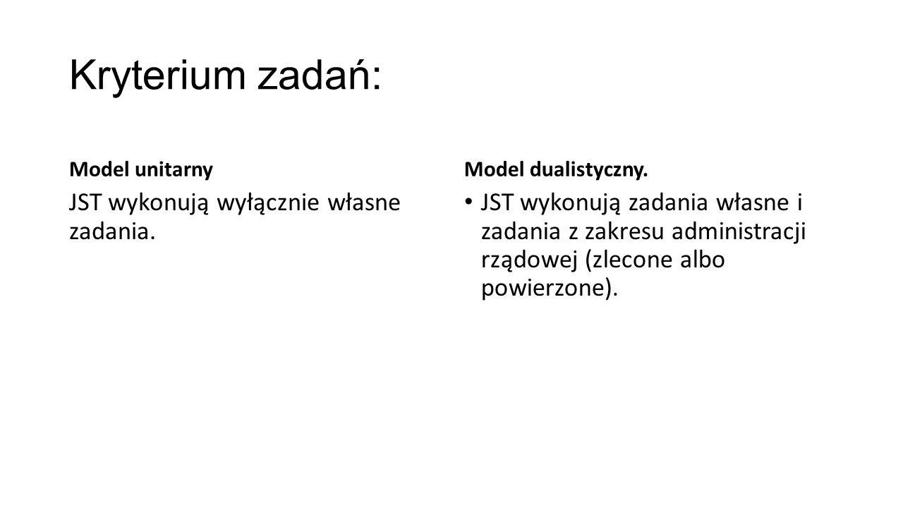 Kryterium zadań: Model unitarny JST wykonują wyłącznie własne zadania.
