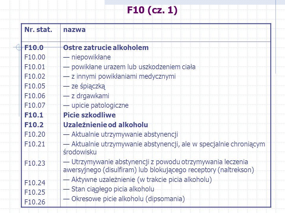 F10 (cz. 1) Nr. stat.nazwa F10.0 F10.00 F10.01 F10.02 F10.05 F10.06 F10.07 F10.1 F10.2 F10.20 F10.21 F10.23 F10.24 F10.25 F10.26 Ostre zatrucie alkoho