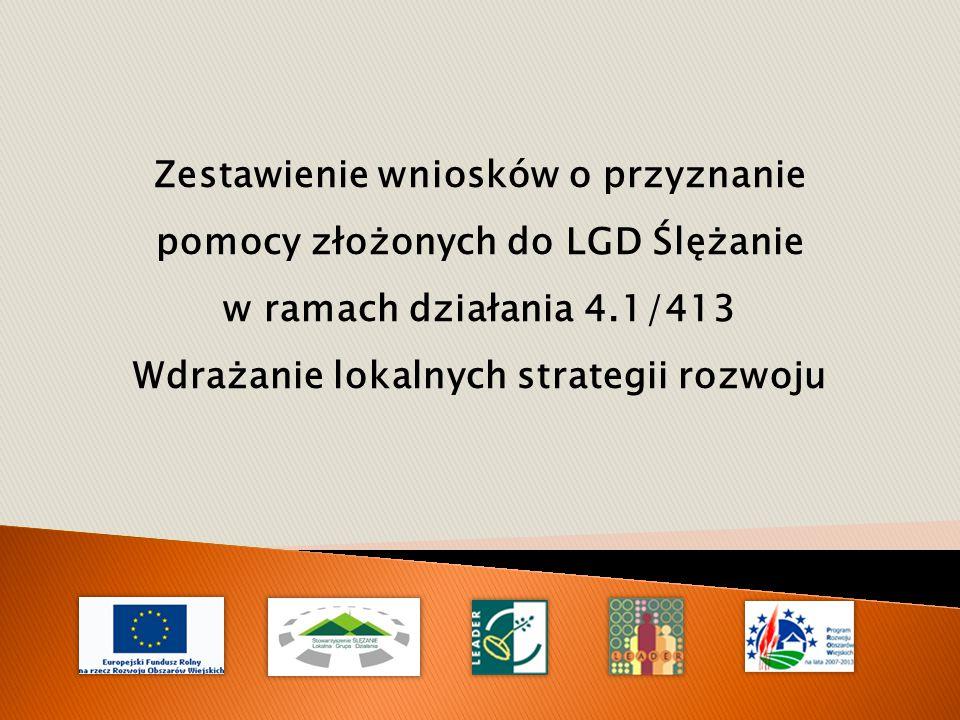 Zestawienie wniosków o przyznanie pomocy złożonych do LGD Ślężanie w ramach działania 4.1/413 Wdrażanie lokalnych strategii rozwoju