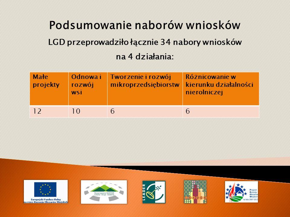 Podsumowanie naborów wniosków LGD przeprowadziło łącznie 34 nabory wniosków na 4 działania: Małe projekty Odnowa i rozwój wsi Tworzenie i rozwój mikroprzedsiębiorstw Różnicowanie w kierunku działalności nierolniczej 121066