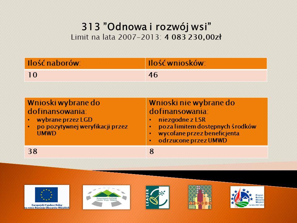 313 Odnowa i rozwój wsi Limit na lata 2007-2013: 4 083 230,00zł Wnioski wybrane do dofinansowania: wybrane przez LGD po pozytywnej weryfikacji przez UMWD Wnioski nie wybrane do dofinansowania: niezgodne z LSR poza limitem dostępnych środków wycofane przez beneficjenta odrzucone przez UMWD 388 Ilość naborów:Ilość wniosków: 1046